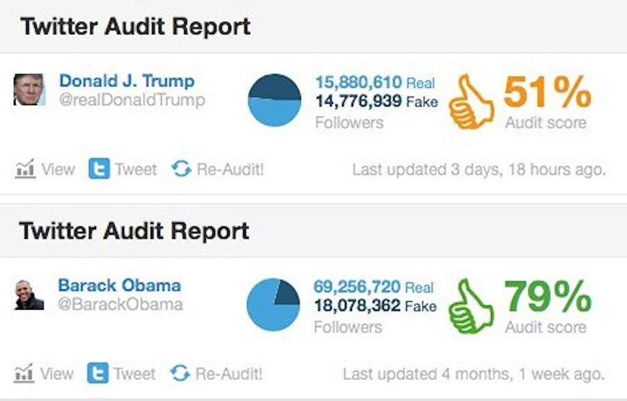 Raporlar, Donald Trump'ın Twitter takipçi listesinin %51'lik kısmının sahte kullanıcılardan oluştuğunu gösteriyor. Bu rakam önceki başkan Obama'da ise %79 seviyesinde.