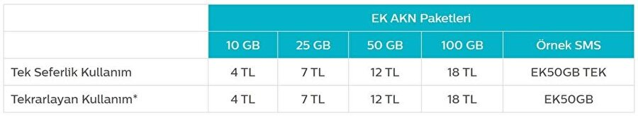 Türk Telekom'un ek Adil Kullanım Kotası için belirlediği ücret tarifeleri şöyle. Burada tek seferlik ve tekrarlayan kullanımla birlikte dört farklı ek kota seçeneği mevcut.