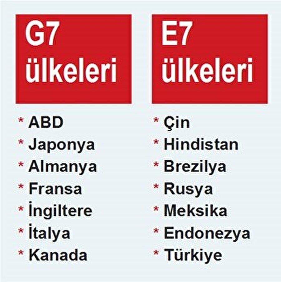 G7 ve E7 ülkeleri