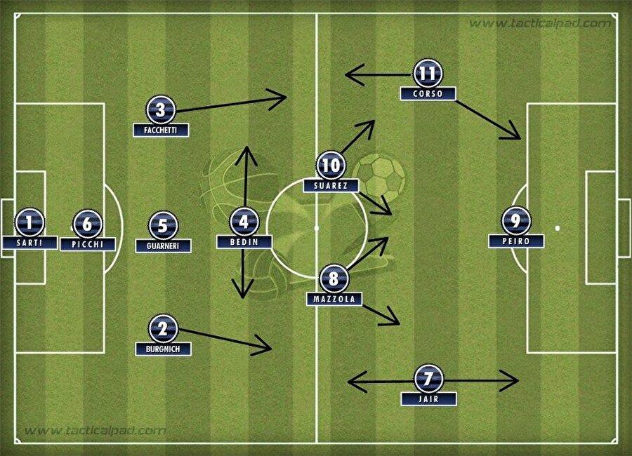 Herrera'nın Inter'de uyguladığı Catenaccio'nun farklı bir varyasyonu