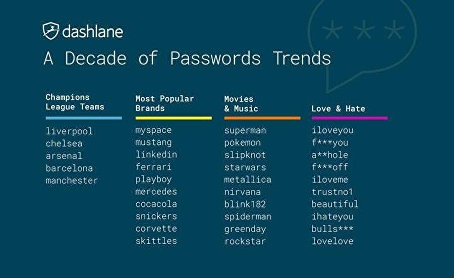 En çok kullanılan şifreler kategorik biçimde bu şekilde. İçlerinde futbol takımları da var; afili küfürler de...