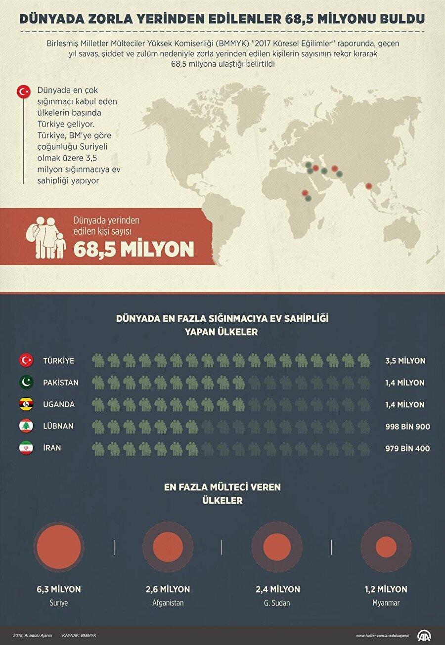 Dünyada en fazla mülteci veren ve en çok sığınmacıya ev sahipliği yapan ülkeler. (AA)
