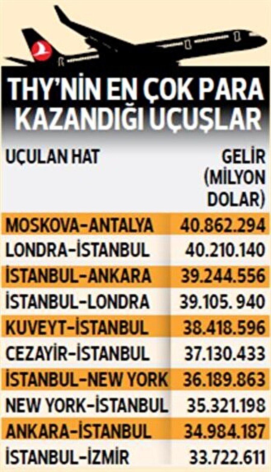Türk Hava Yolları'nın en çok para kazandığı 10 hattın sıralaması böyle oluştu.