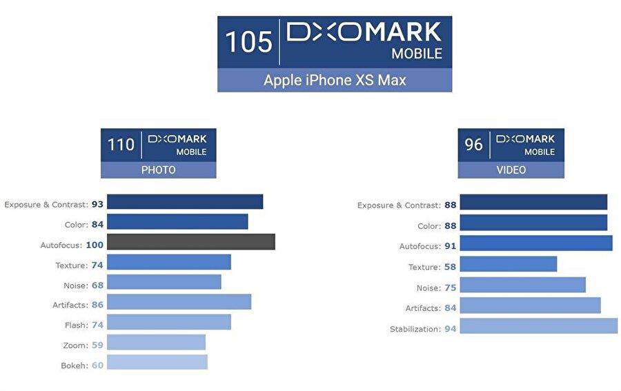 iPhone Xs Max'te DxOMark tarafından verilen puan. Fotoğrafta 110, videoda 96 puan alan telefon toplamda ise 105 puanda 'dünyanın en iyi kameralı telefonları' listesinde ikinci sıraya yerleşmiş durumda.