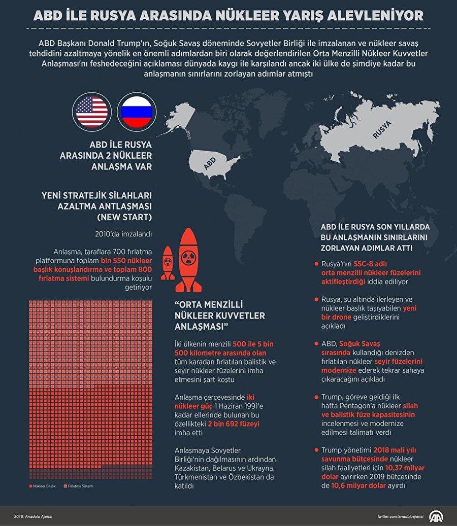 ABD ve Rusya arasında nükleer yarış alevleniyor.