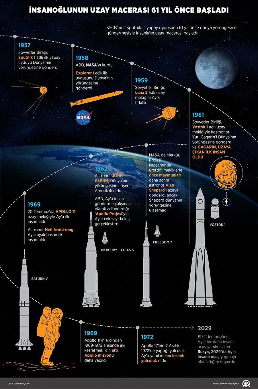 SSCB'nin uzay macerası nasıl başladı?