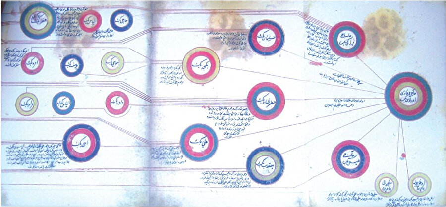 """Evrenosğulları'nın şecerersi. (Görsel Heath W. Lowry'nin """"Yenice-i Vardar'lı Evrenos Hanedanı:Notlar ve Belgeler"""" kitabından alınmıştır.)"""