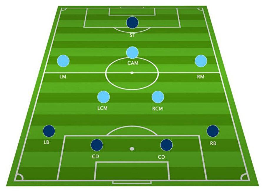 Süper Lig'de en çok tercih edilen formasyon olan 4-2-3-1 dizilişinin şeması.