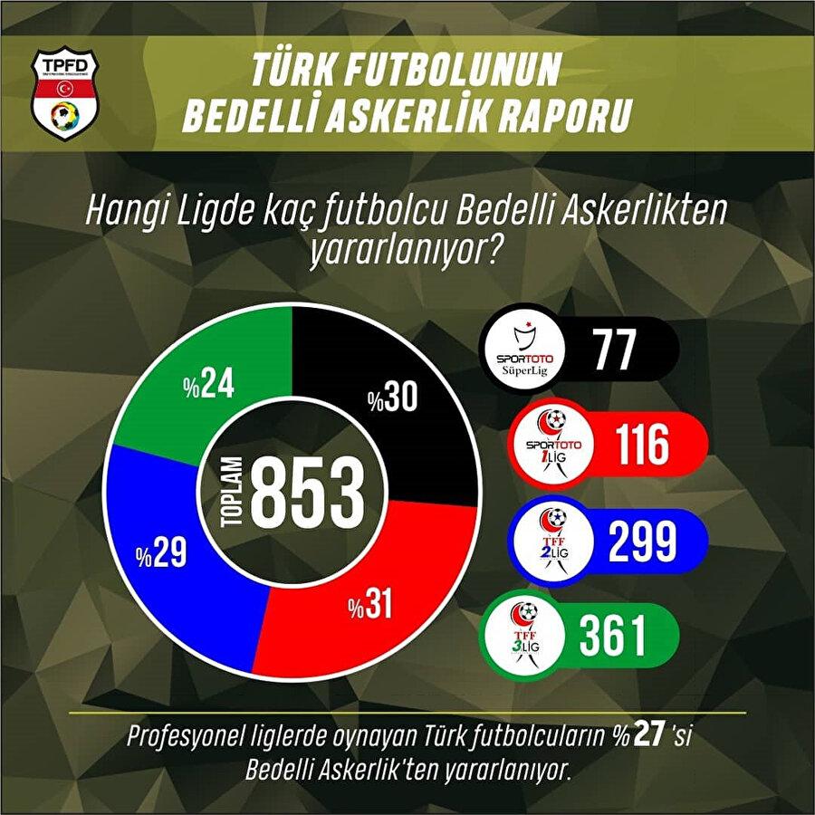 Bedelli askerlik yapacak oyuncuların liglere göre dağılımı.