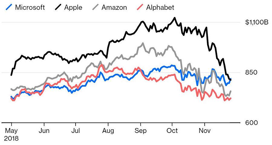 Bloomberg'in yayınladığın istatistik, Apple'ın düşüşünü açık şekilde gösteriyor.