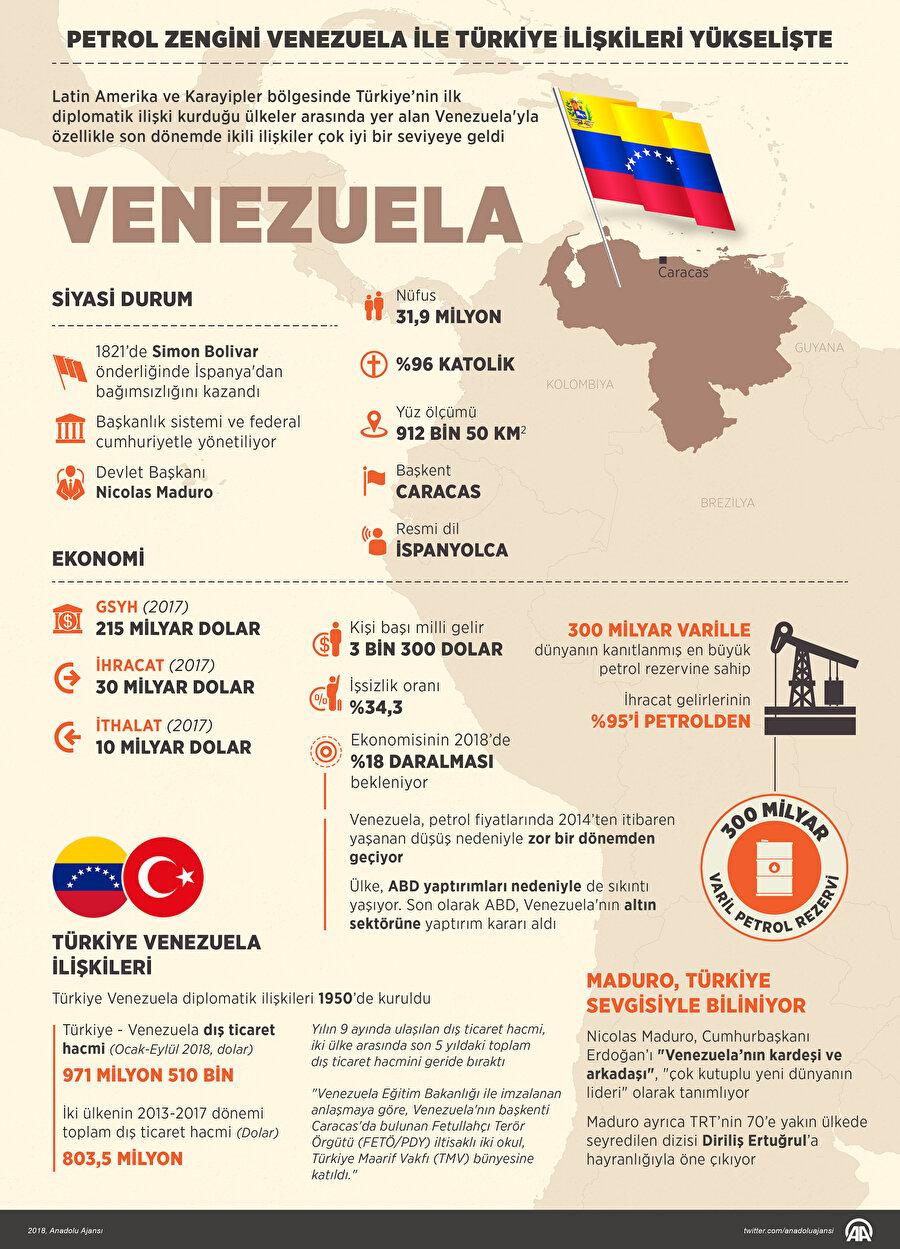 Venezuela petrol rezervi sıralamasında zirvede bulunuyor.
