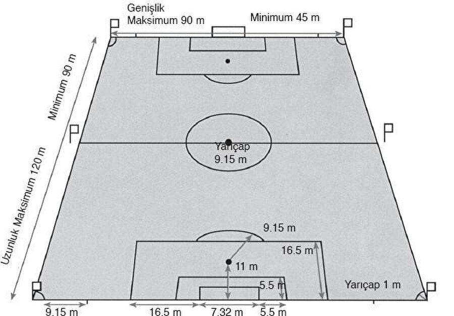 Futbolda saha ölçülerini gösteren bir başka çizim.
