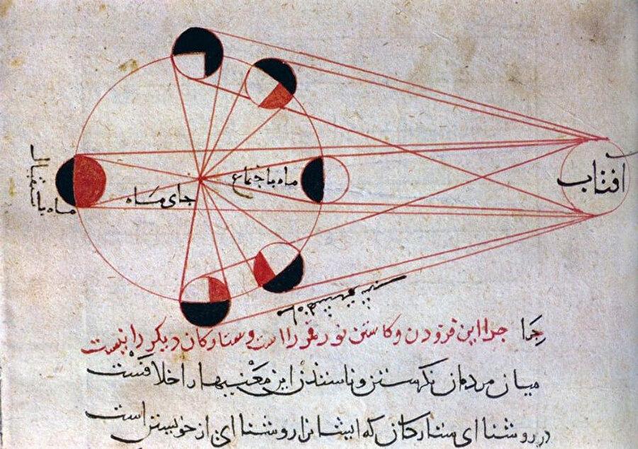 Ali Kuşçu'nun evreni betimlemesini Fethiye isimli eserinde göstermiştir.