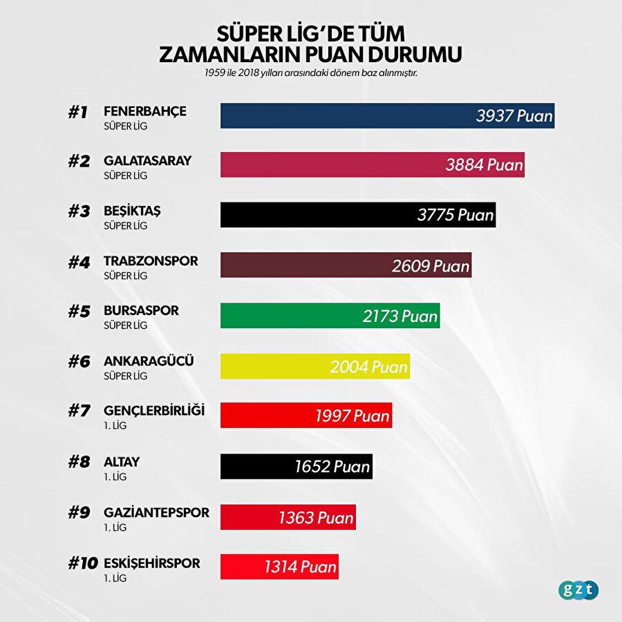 Süper Lig'de tüm zamanların puan durumunda zirvede yer alan Fenerbahçe, bu sezon küme düşme tehlikesiyle karşı karşıya.