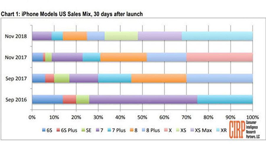 En fazla satan iPhone'lar renklere göre seçilebiliyor.