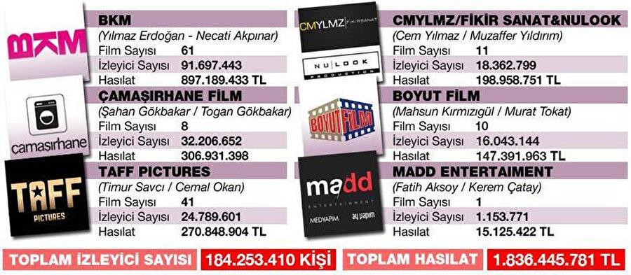 İçerisinde Cem Yılmaz ve Yılmaz Erdoğan'ın yapım şirketlerinin de bulunduğu, toplam bilet gelirlerini yansıtan infografik.