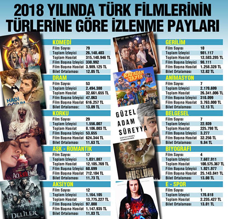 2018 Yılında Türk Filmlerinin Türlerine Göre İzlenme Payları