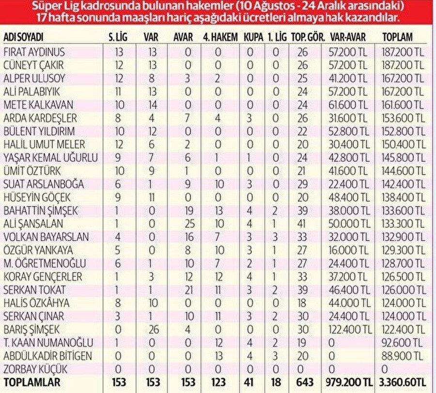 En çok kazanan hakemler listesinde Fırat Aydınus ve Cüneyt Çakır ilk sıraları paylaştı.
