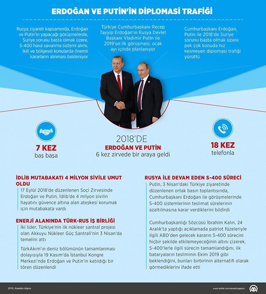 Erdoğan ve Putin 2018'de 6 defa bir araya geldi.