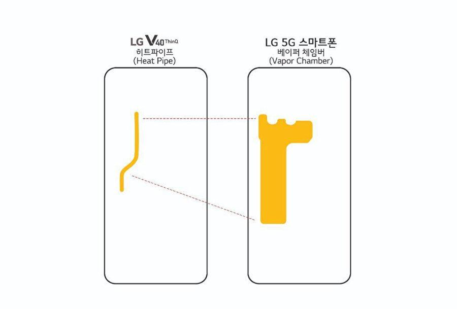 LG'nin yeni tepe seviye akıllı telefonunda özel bir soğutma sistemi de yer alıyor.