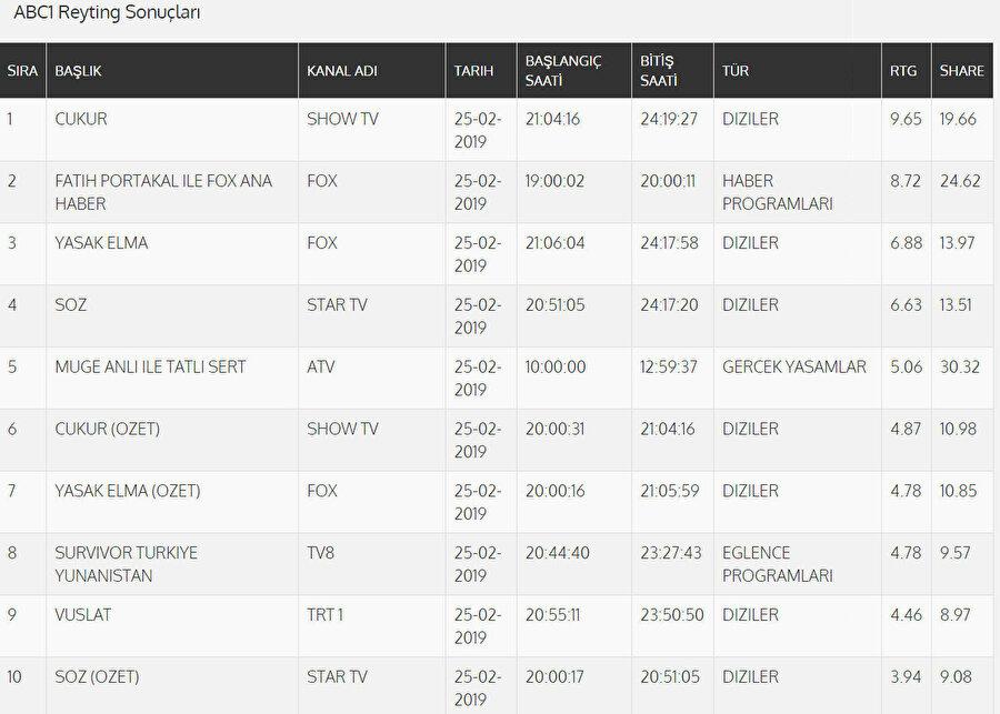 ABC 1 reyting sonuçları.