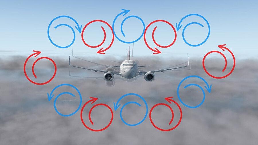 Yüksek irtifada sıcak ve soğuk havanın yer değiştirmesi, bulut hareketliliği ve güçlü rüzgarlar, uçakta sarsıntı ve sallantılara neden olur.