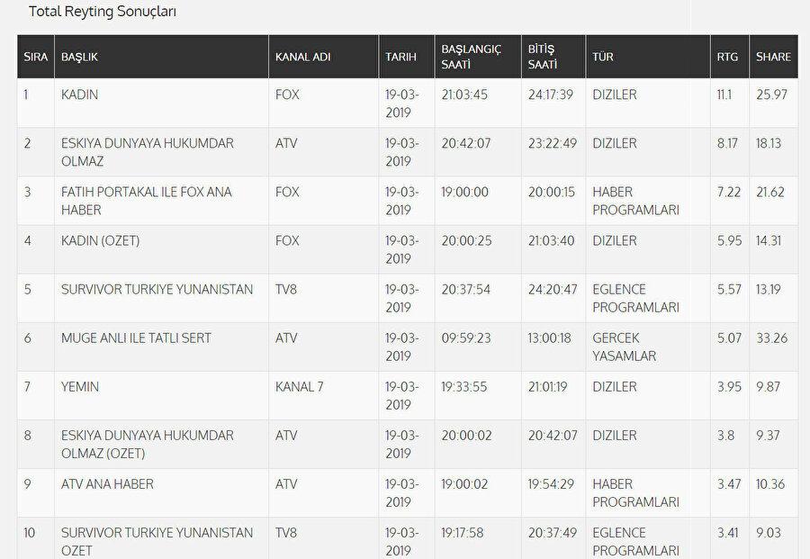 TOTAL reyting sonuçları belirli bir zaman diliminin dakikası başına düşen ortalama izleyici oranı ve toplam Türk televizyon seyircisinin izleme oranı olarak biliniyor.
