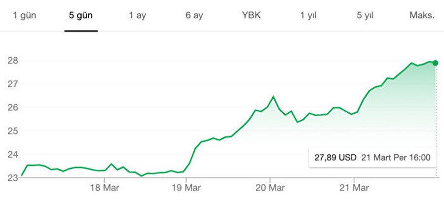 AMD hisselerinin 5 günlük seyri.