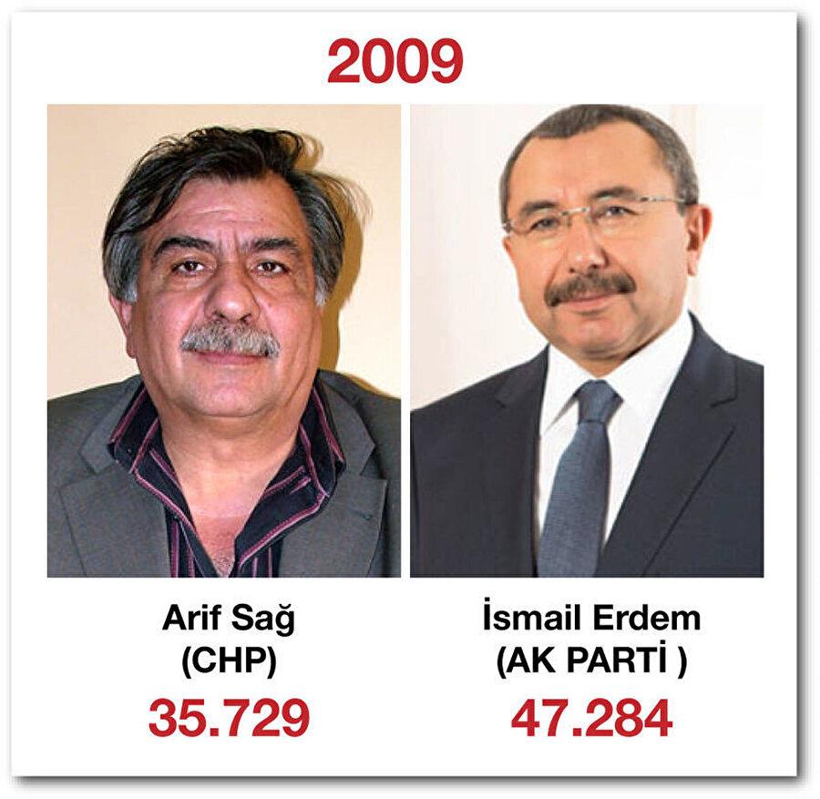 29 Mart 2009 yerel seçimlerinde CHP'den Sancaktepe belediye başkan adayı oldu. AK Parti adayı İsmail Erdem başkan seçildi.