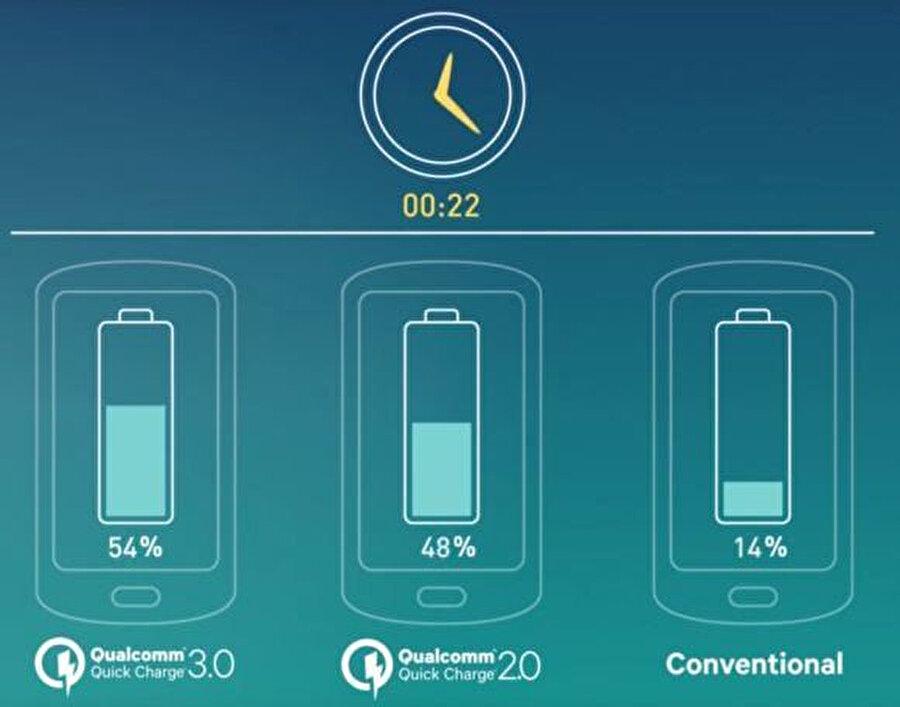 Hızlı şarj konusu birçok akıllı telefon üreticisi için büyük önem arz ediyor.