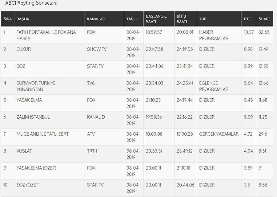 ABC Kategorisi Reyting Sonuçları.