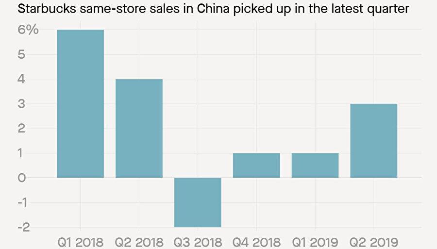 Grafikte, Çin'de son dönemlerde Starbucks'ın satışlarındaki durum görülebiliyor. Özellikle 2019'daki artış görülebiliyor.