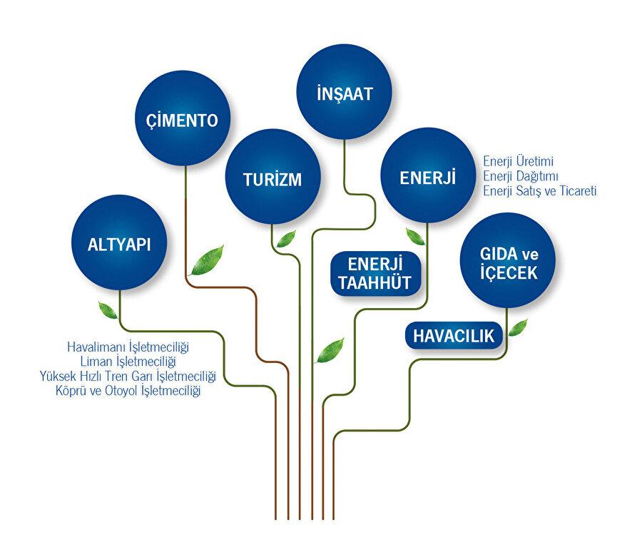 Limak Şirketler Grubu'nun yapısını gösteren bir şema.