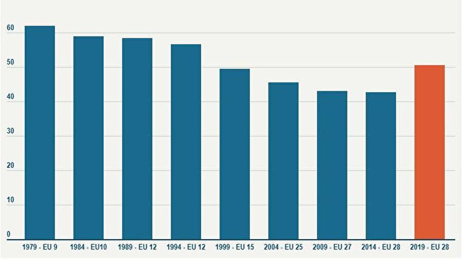 Yıllara göre seçimlere katılım oranını gösteren grafik