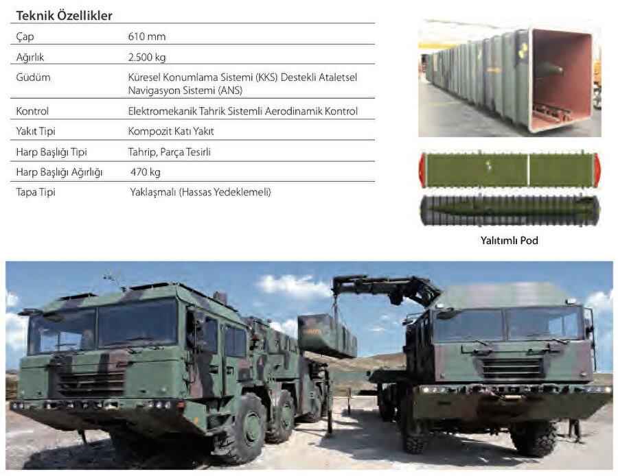 Bora Kaan füzelerinin teknik özellikleri.