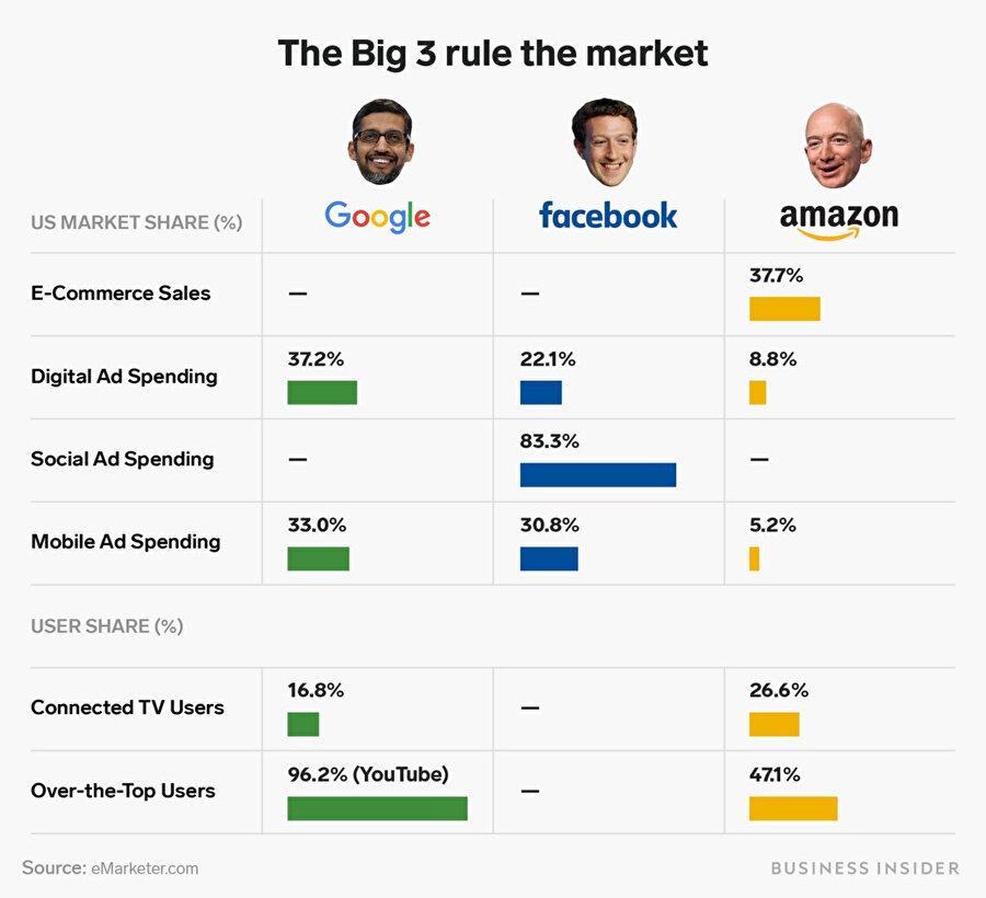 eMarketer.com verilerine göre istatistikler bu şekilde.