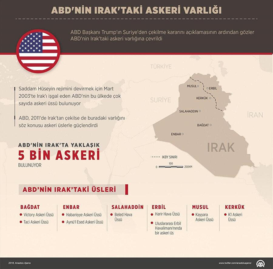 Beled, ABD'nin Irak'taki 9 askeri üssünden en büyüğü. -AA