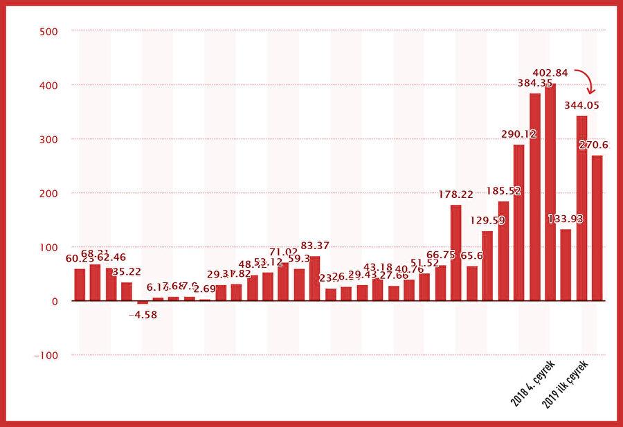 Netflix gelirlerindeki düşüşü gösteren GZT infografiği.