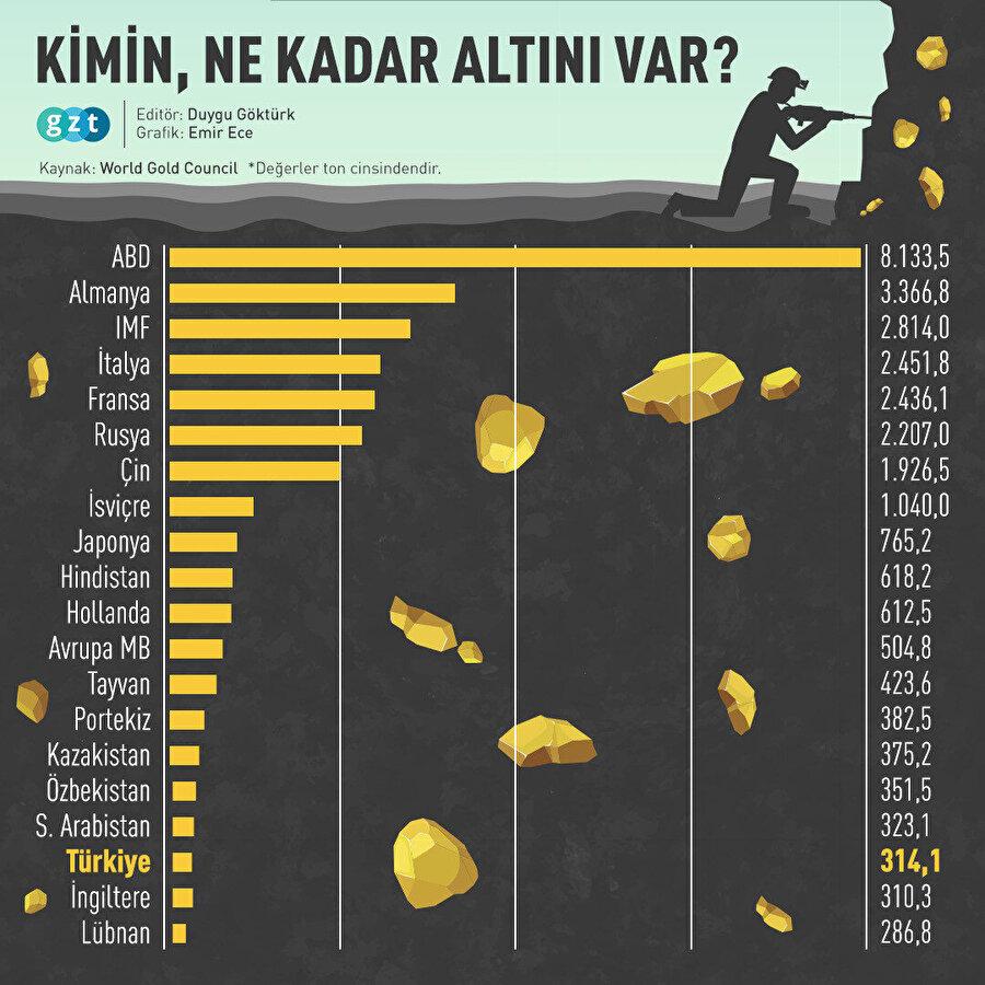 Türkiye'nin altın rezervleri bir önceki yıla göre artış gösterdi. -GZT