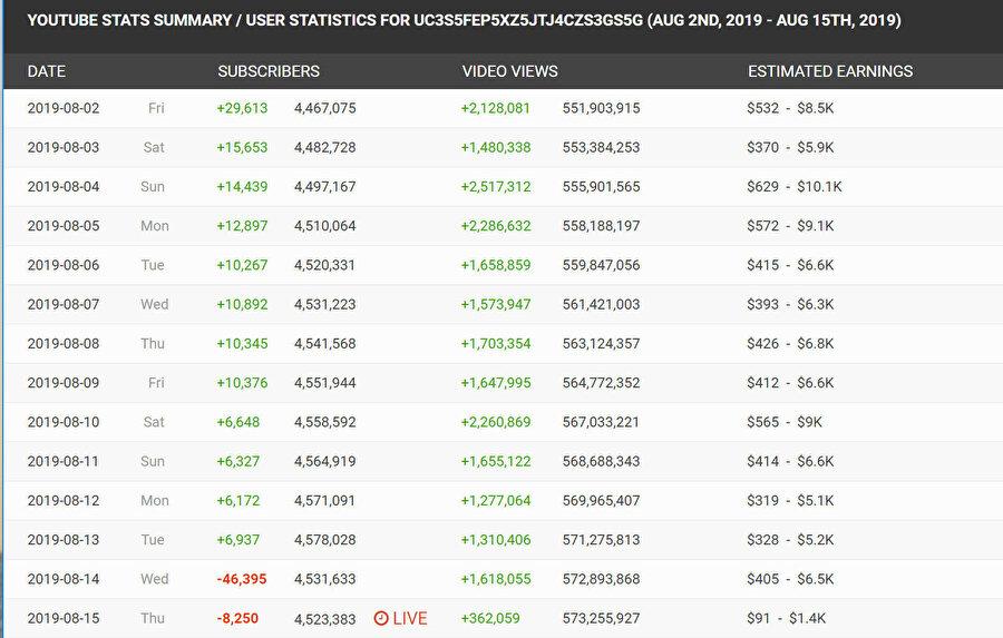 Deli Mi Ne? kanalının takipçi sayısının düştüğünü gösteren tablo
