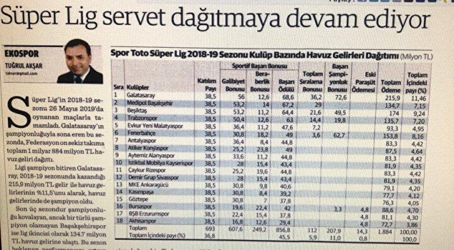 Futbol ekonomisti Tuğrul Akşar'ın hazırladığı yayın gelirleri dağılımı tablosu.
