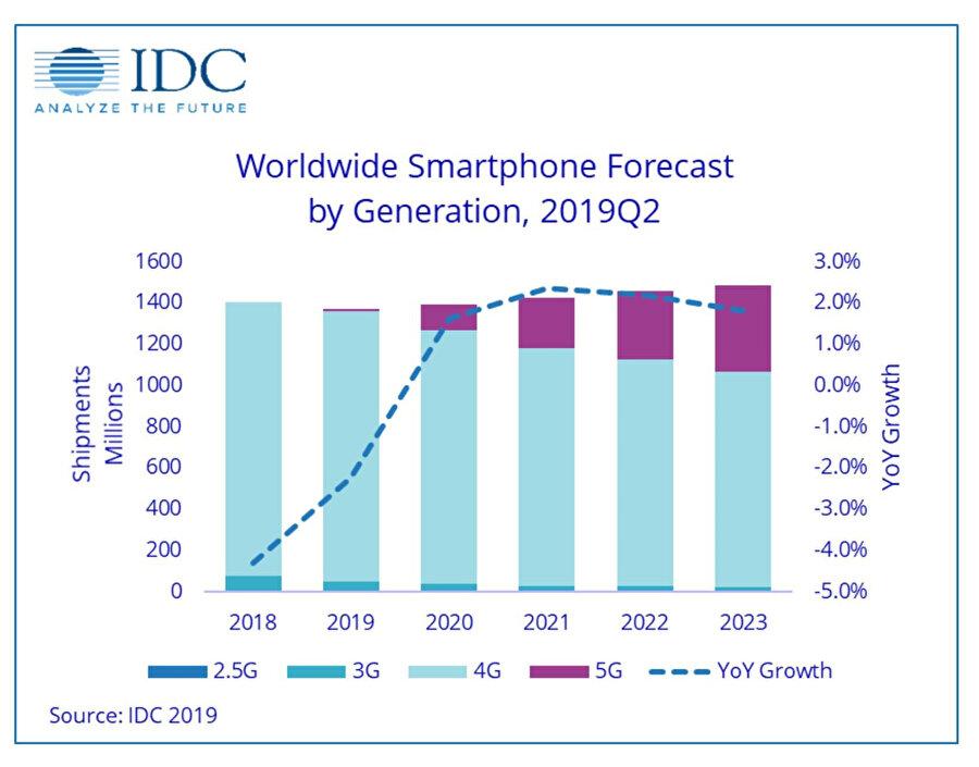 5G destekli modellerin satışları önemli oranda etkileyeceğini düşünen IDC, 5G öngörülerini de buna göre belirliyor.