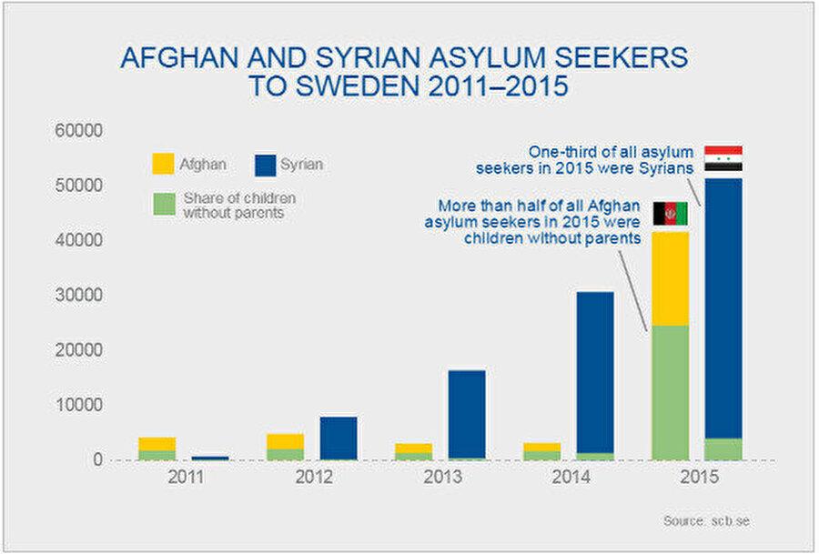 İsveç'e iltica eden mültecilerin yıllık verileri.