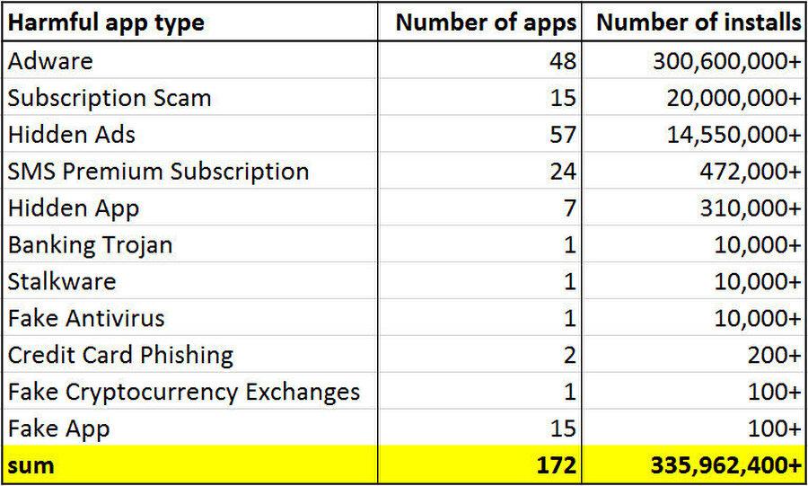 Google Play'de zararlı olduğu tespit edilen toplamda 172 uygulama var. Bu uygulamalar toplamda 335 milyon kez indirilmiş.