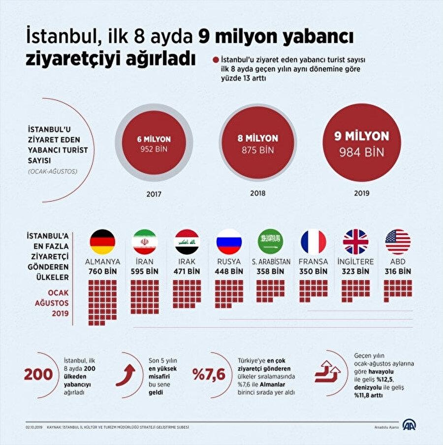 İstanbul'a yılın ilk 8 ayında 9 milyon 983 bin 647 ziyaretçi geldi.