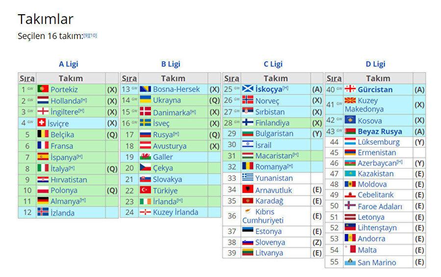 UEFA Milli Takımlar sıralaması
