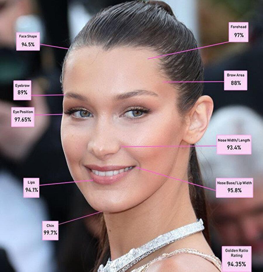 Bella Hadid'in dünya güzeli olduğunu kanıtlayan bilimsel veriler