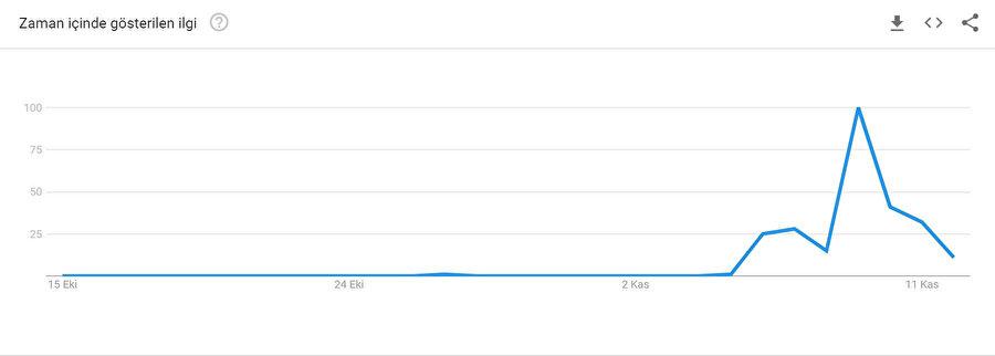 Siyanür aramalarının son 1 aylık grafiği.