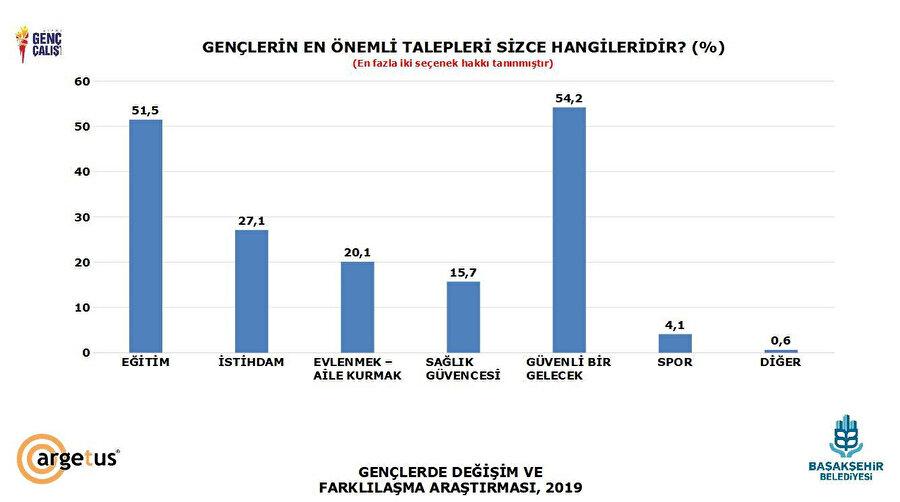 Kaynak: 'Gençlerde Değişim ve Farklılaşan Talepler'