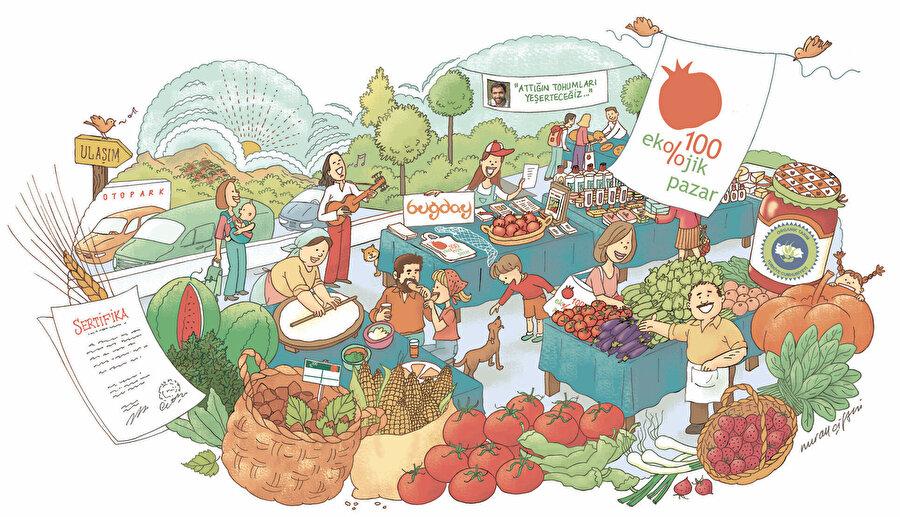 Ekolojik ürünler sertifikalandırılmış, akredite edilmiş üreticilerden temin edilir ve kentteki ekolojik pazarlarda alıcıyla buluşur.